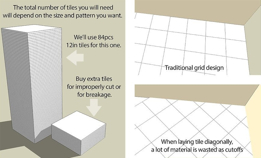 Quyết định về kích thước gạch và cách bố trí gạch trên sàn